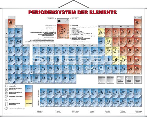 Periodensystem der Elemente- Physik